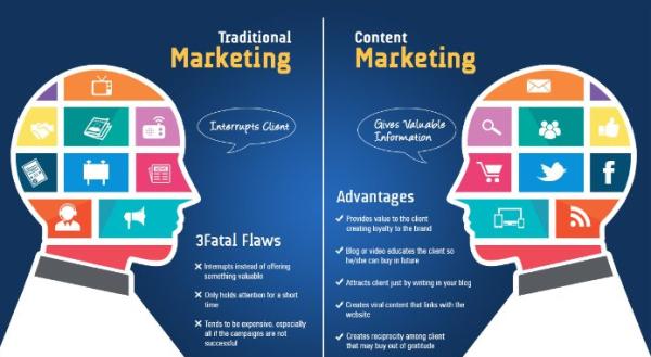 traditional markets v s digital markets