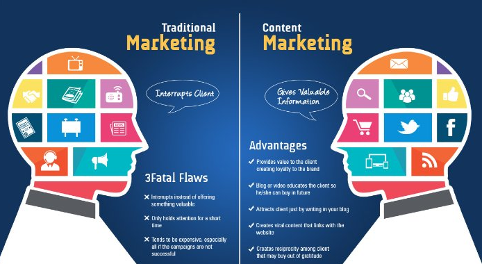 Digital marketing against traditional