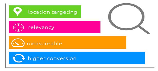 Strategies in online advertisement in Ghana