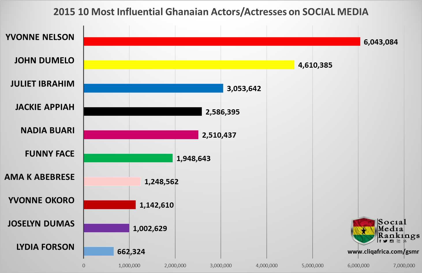 2015 Ghana Social Media Rankings